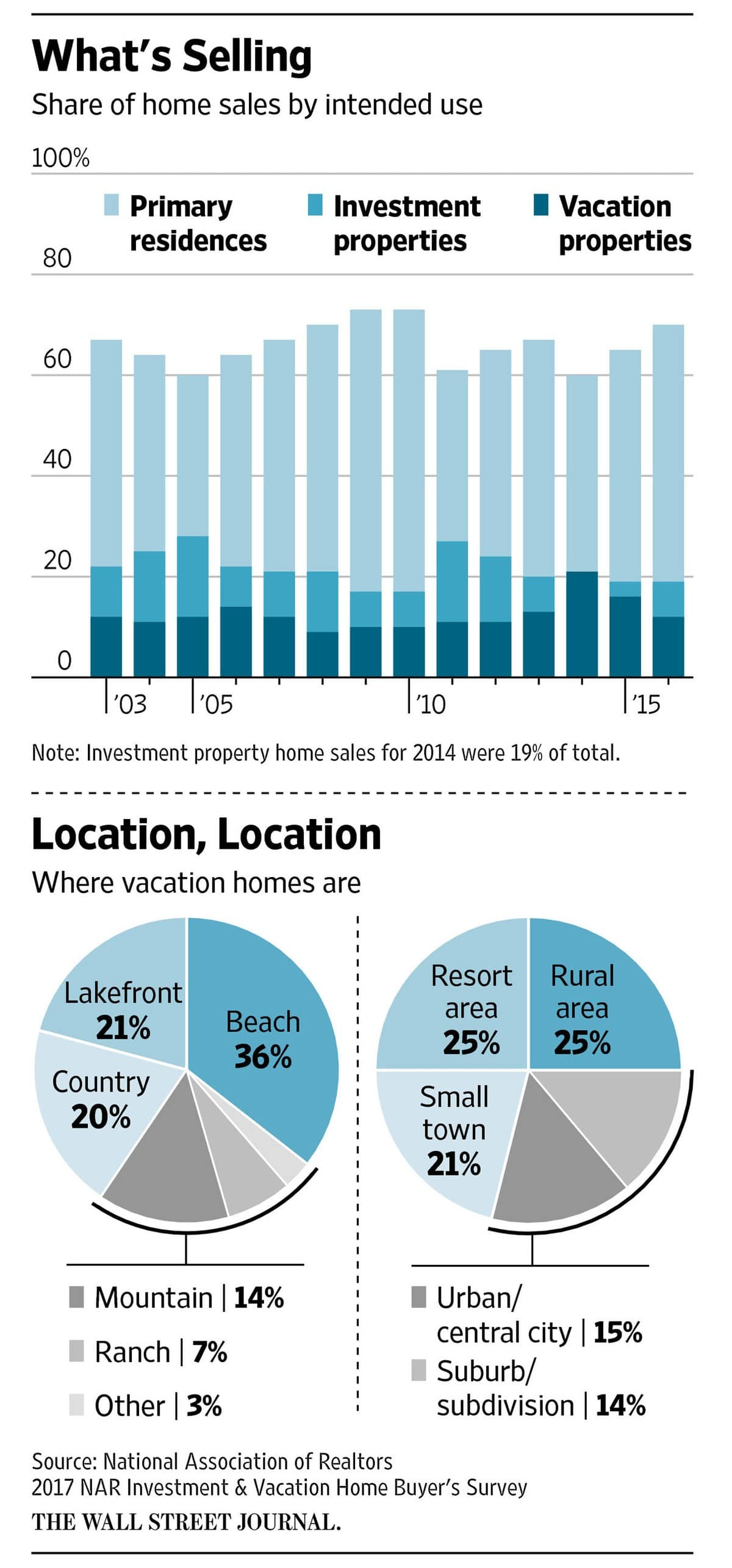 WSJ Arizona rental home market chart